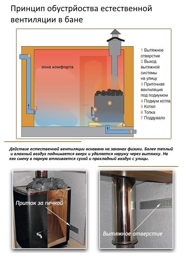 Принцип организации естественной вентиляции в бане