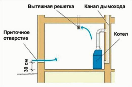 Простейший способ организации вентиляции в котельной