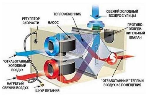 Принцип действия приточной вентиляции с подогревом