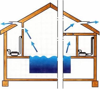 Организация системы вентиляции в бане с бассейном