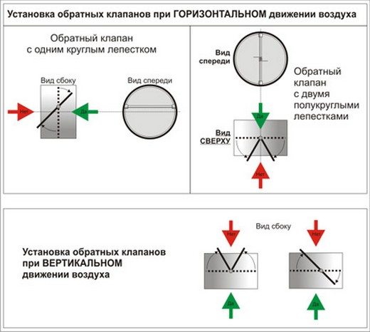 Схема установки обратного клапана в вентиляционную систему с горизонтальным движением воздуха