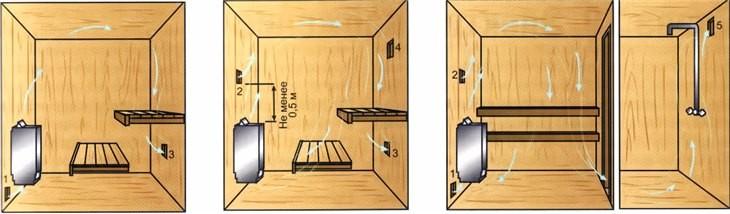 На схеме: вентиляция в бане из сруба