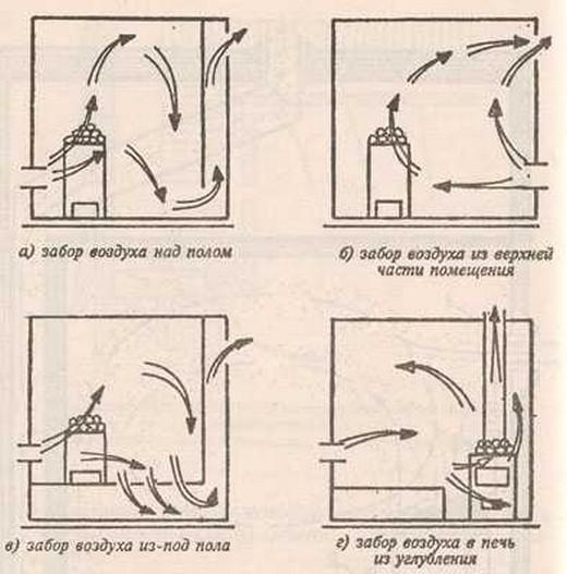 Способы организации вентиляции в каркасной бане