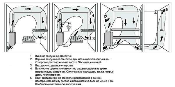 Схема организации вентиляции в парилке русской бани
