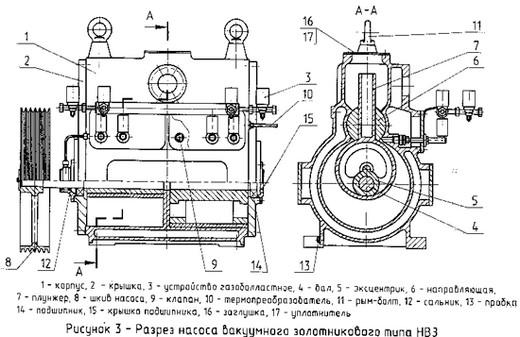 Схема устройства одного из типов вакуумных насосов