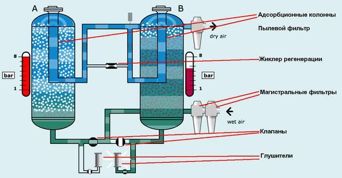 bytovye-osushiteli-vozduha-absorbcionnyj-metod