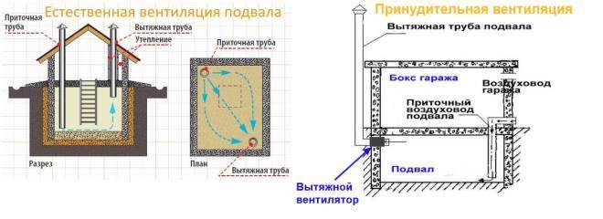 estestvennaya-i-prinuditelnaya-sistema-ventilyacii-pogreba