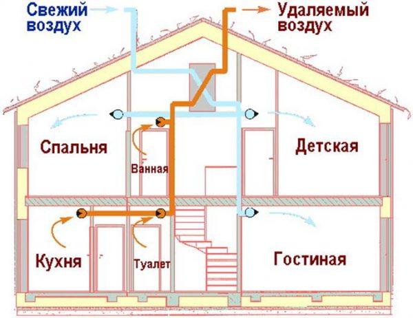 estestvennaya-sistema-ventilyacii-v-karkasnom-dome
