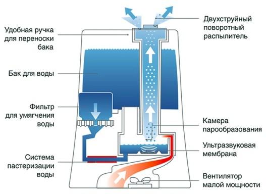 kak-pravilno-polzovatsya-uvlazhnitelem-vozduha-v-kvartire-i-dome003