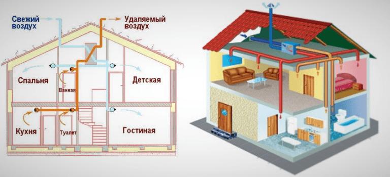 Как правильно сделать вентиляцию в частном доме: виды, схема и устройство