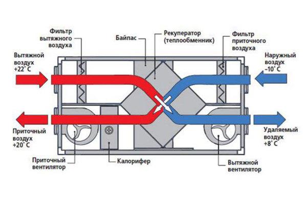 kak-rabotaet-ventilyacionnyj-agregat