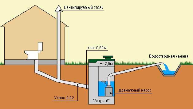 Нужна ли вентиляция канализации в частном доме и как ее сделать