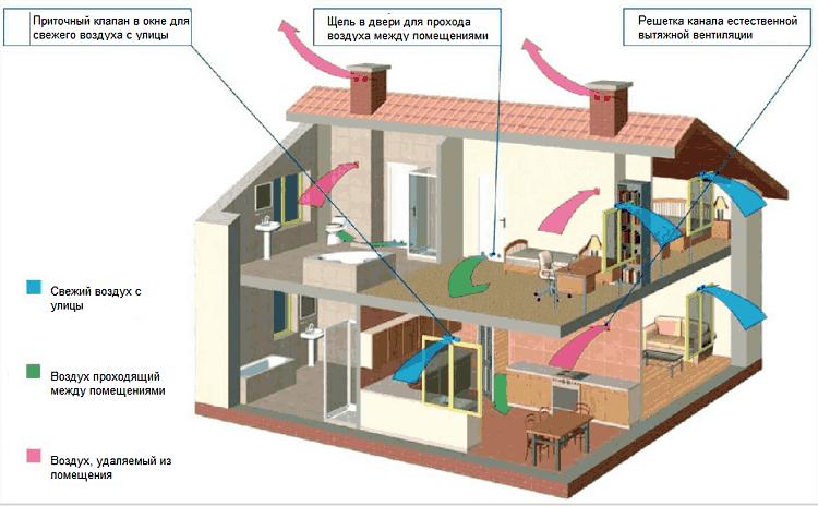 obustrojstvo-ventilyacii