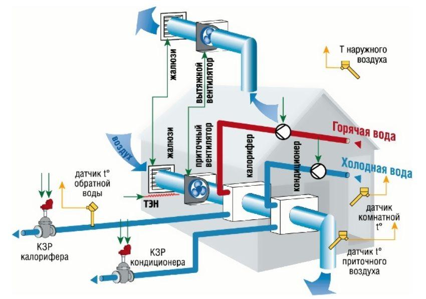 optimalnaya-skhemu-pritochno-vytyazhnoj-ventilyacii