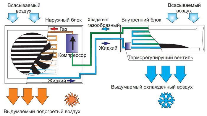 princip-raboty-split-sistemy