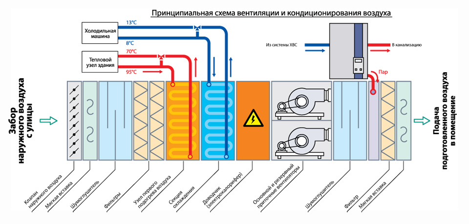 rabota-sistemy-filtracii-pritochnoj-ventilyacii