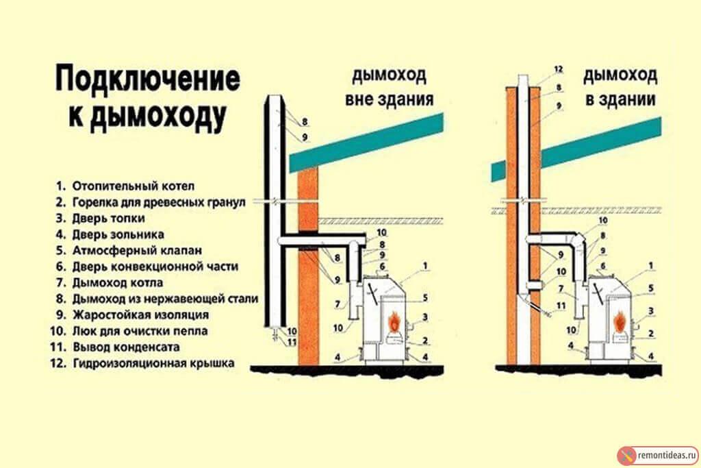 raschet-estestvennoj-sistemy-ventilyacii