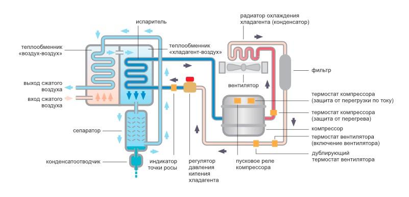 refrizheratornyj-osushitel-szhatogo-vozduha006