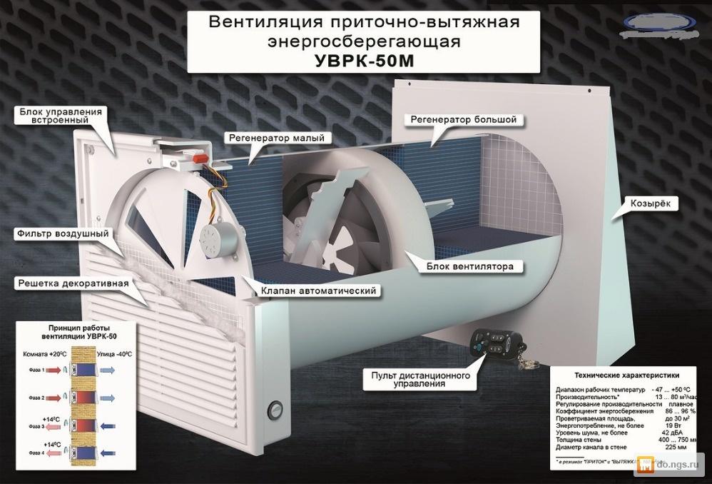 ritochno-vytyazhnaya-ventilyaciya-s-rekupiraciej-tepla