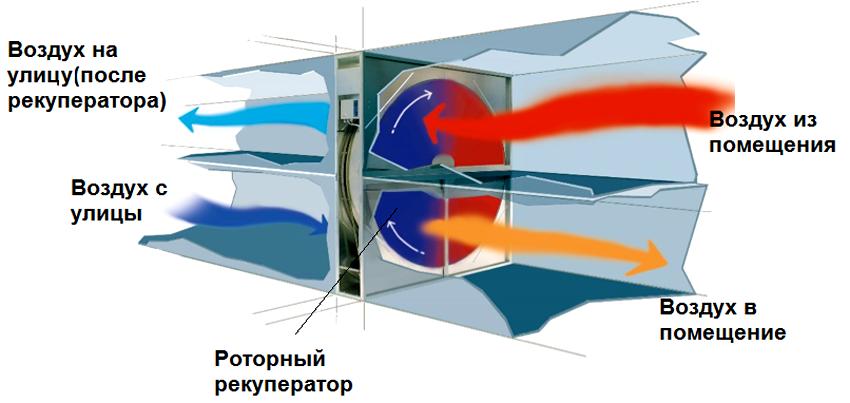 rotornyj-teploobmennik-rekuperator
