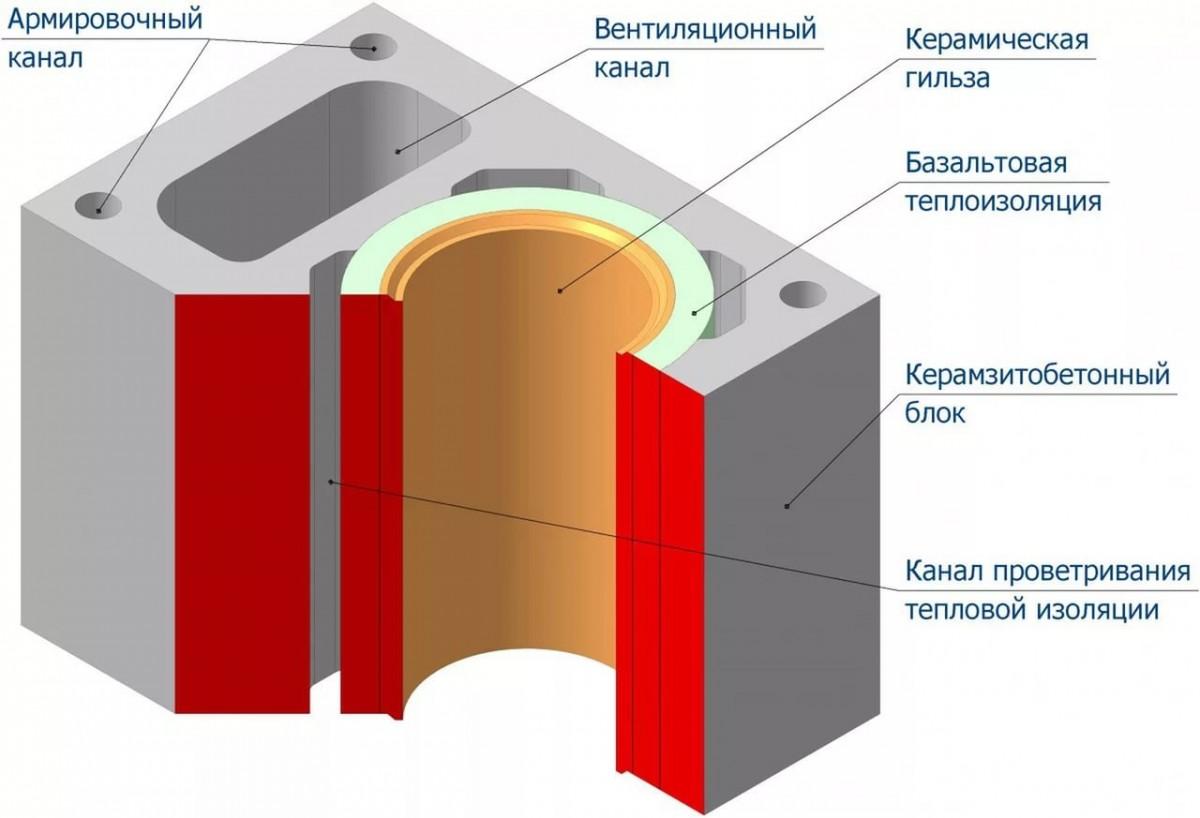 sistema-ventilyacii-iz-keramicheskih-trub