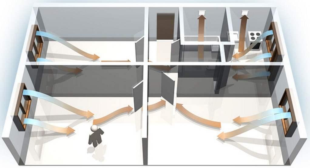 sistemu-estestvennoj-ventilyacii-pomeshchenij