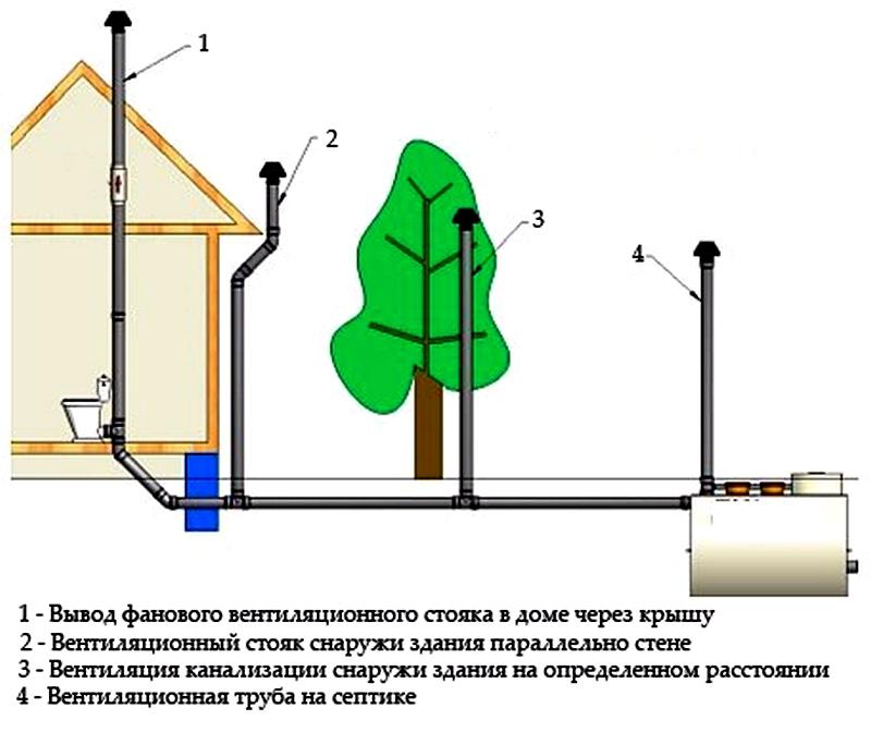 ustanovka-ventilyacionnogo-stoyaka-prohodyashchego-skvoz-kryshu-doma