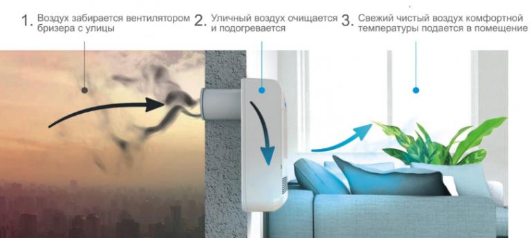 ustrojstvo-i-obshchij-princip-raboty-pritochno-vytyazhnoj-ventilyacii