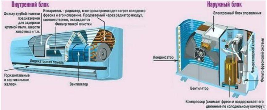 ustrojstvo-kondicionera