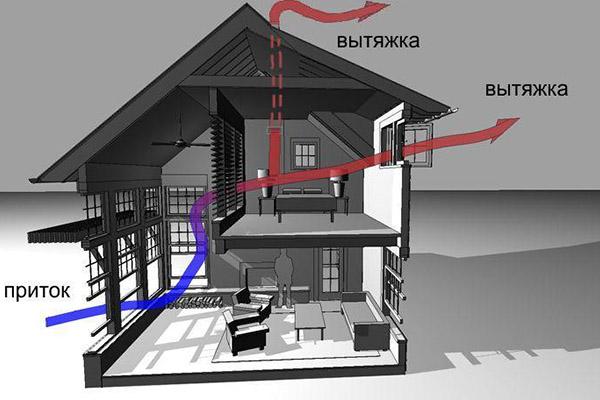 ustrojstvo-pritochno-vytyazhnoj-ventilyacii-s-rekuperaciej-tepla