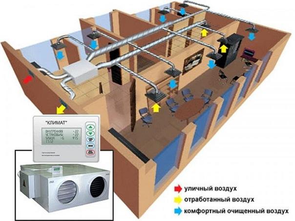 ustrojstvo-sistemy-estestvennoj-ventilyacii-po-sostavlyayushchim