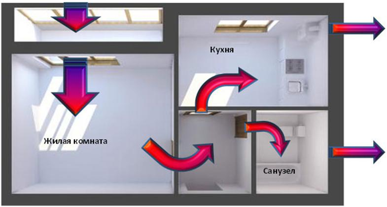 ventilyacionnye-kanaly-mezhdu-pomeshcheniyami