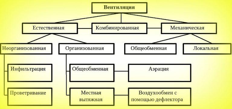 vidy-ventilyacionnyh-sistem-i-princip-ih-raboty