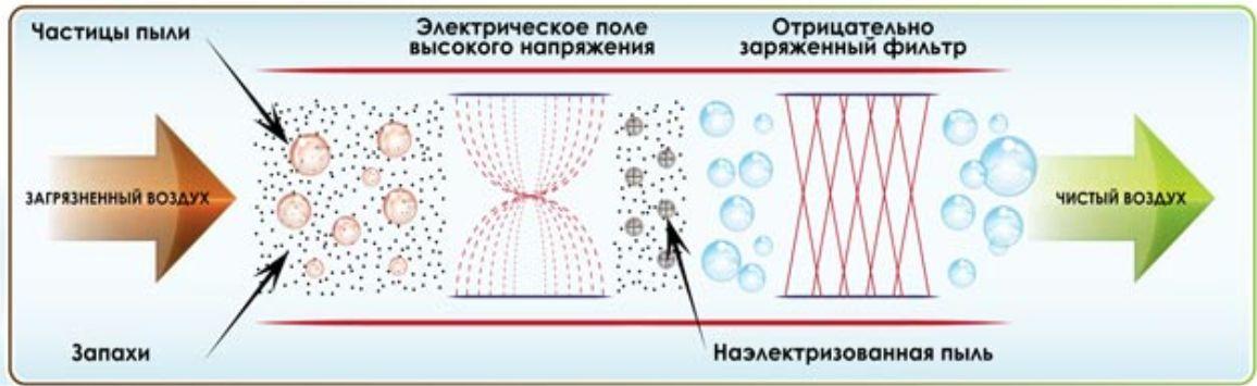 princip-dejstviya-avtomobilnogo-ionizatora