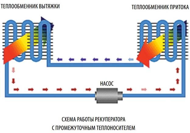 princip-raboty-glikolevogo-rekuperatora