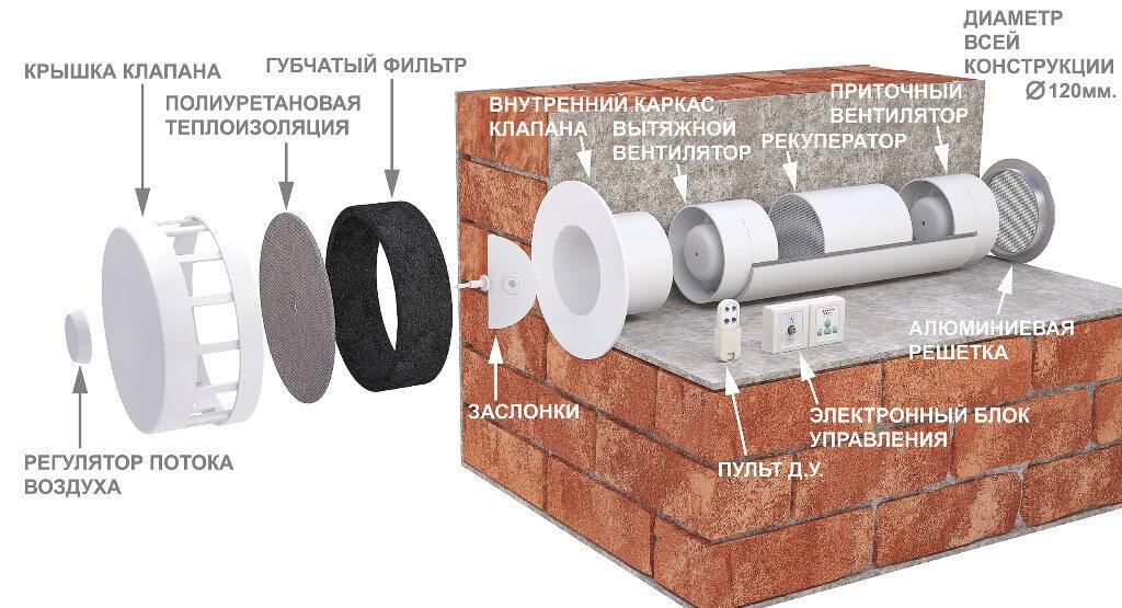 Приточно-вытяжная установка с рекуператором тепла для квартиры