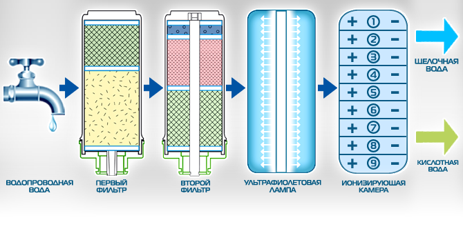 ustrojstvo-i-princip-raboty-ionizatora-vody-akvalajf
