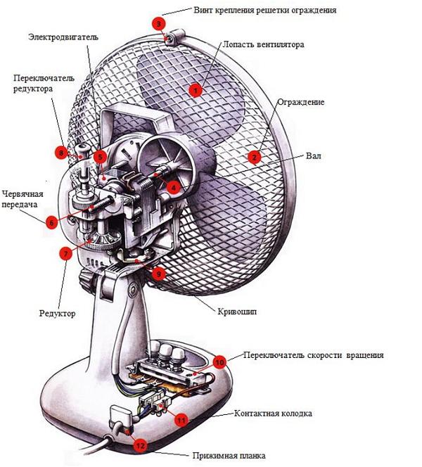 ventilyator-nastolnyy-ustroistvo