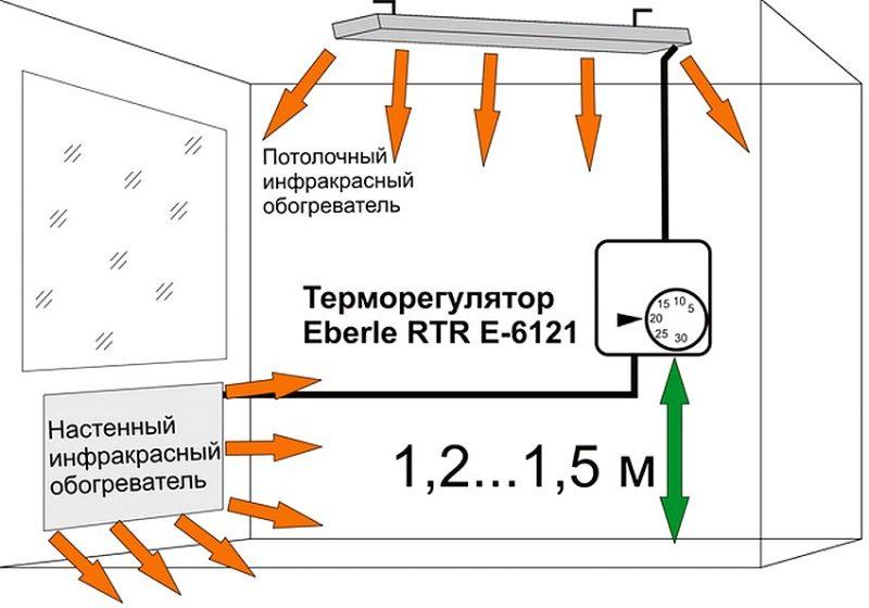 Грамотная установка инфракрасного обогревателя