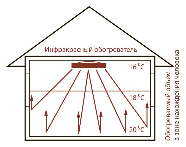 shema-raspredeleniya-temperatyri