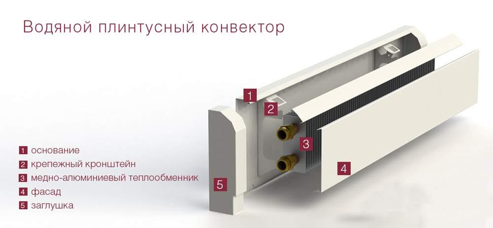 vodyanoj-plintusnyj-konvektor