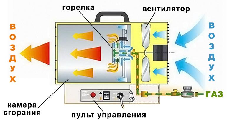 kostrukciya-gazovoj-teplovoj-pushki