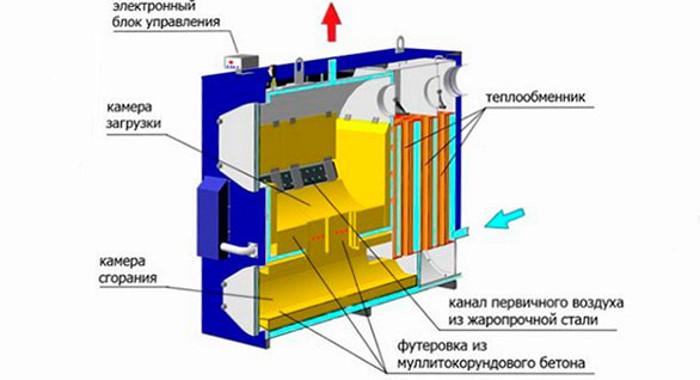 princip-raboty-kataliticheskogo-gazovogo-obogrevatelya